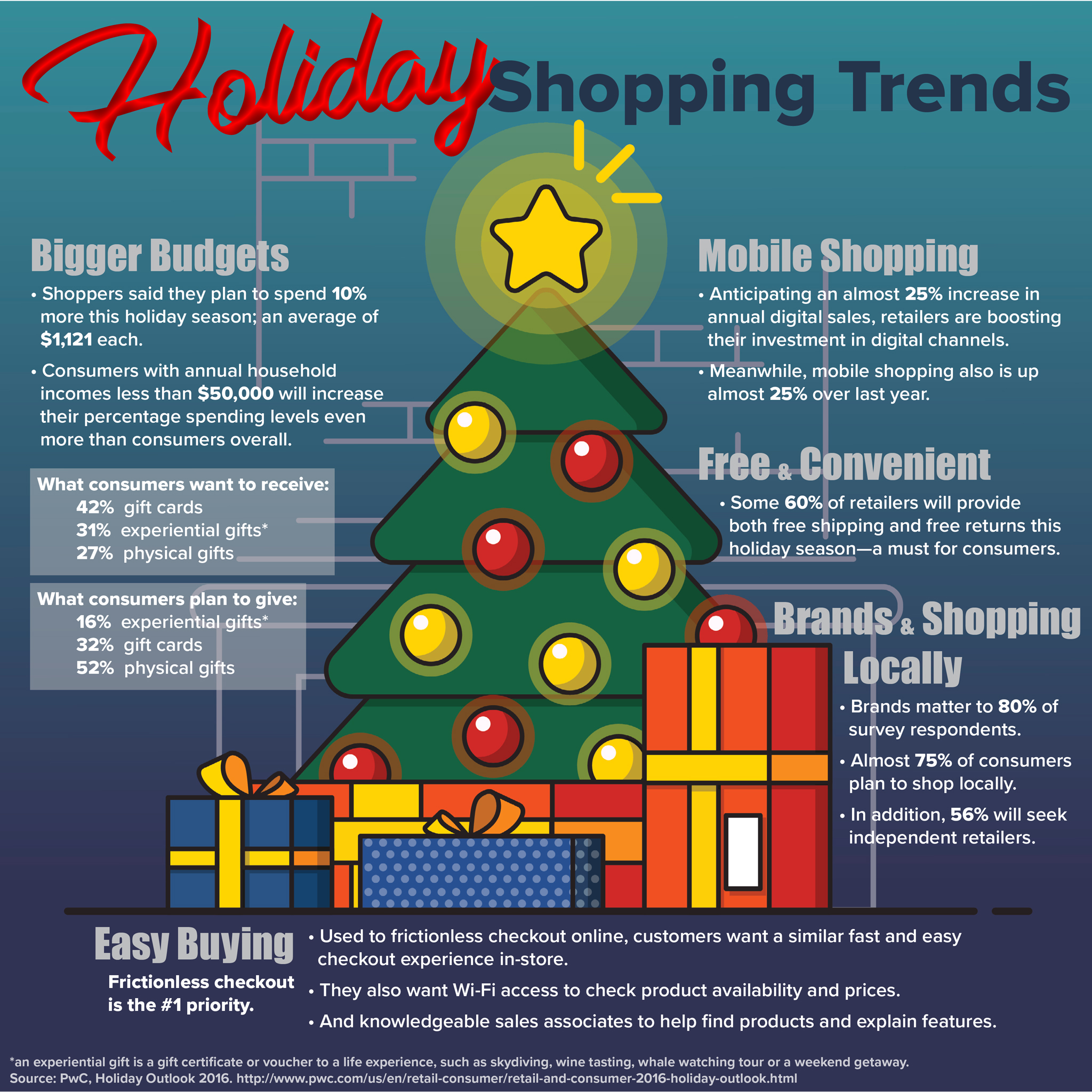 holiday spending, First Financial Security, infographic, shopping trends